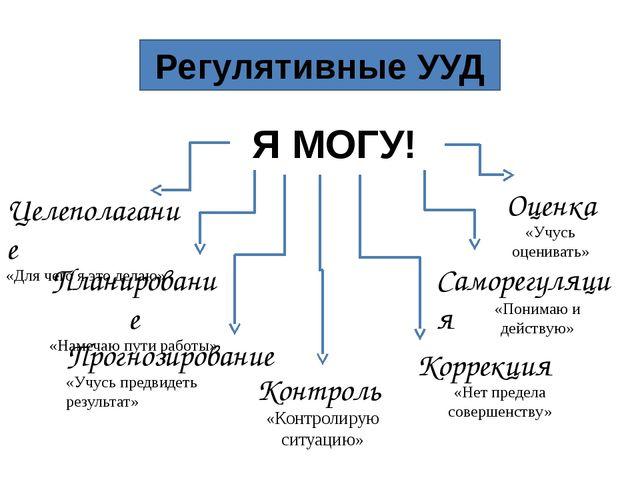 Регулятивные УУД Целеполагание «Для чего я это делаю» Саморегуляция Планиров...