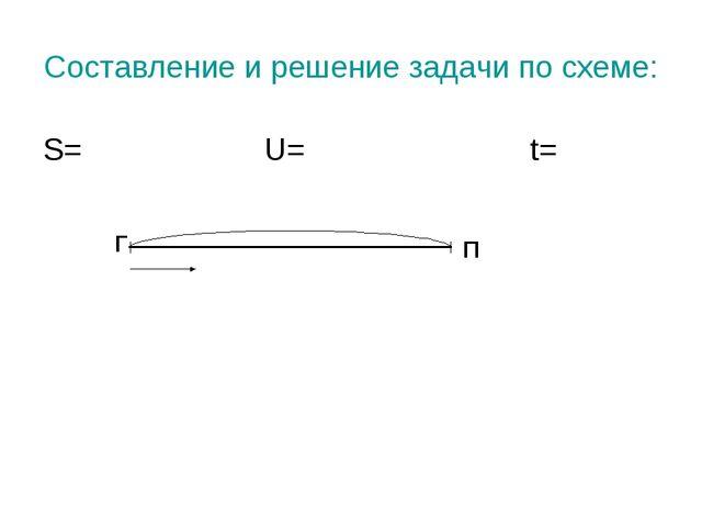 Составление и решение задачи по схеме: S= U= t= П Г