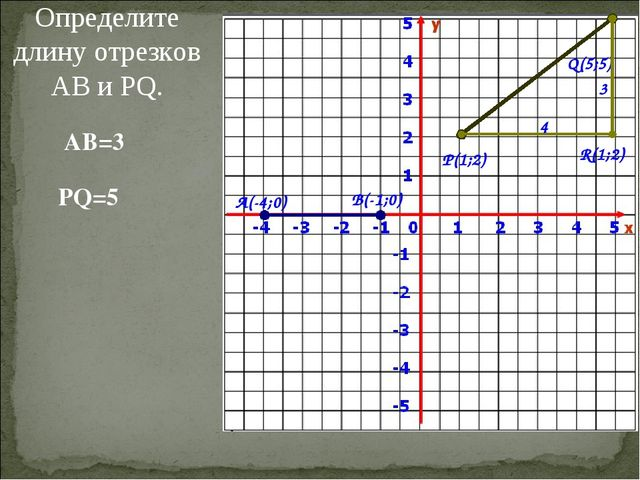 Определите длину отрезков АВ и PQ. А(-4;0) В(-1;0) P(1;2) Q(5;5) AB=3 PQ=5 R(...