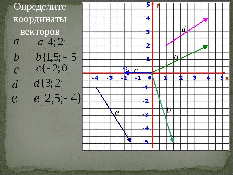 С Определите координаты векторов