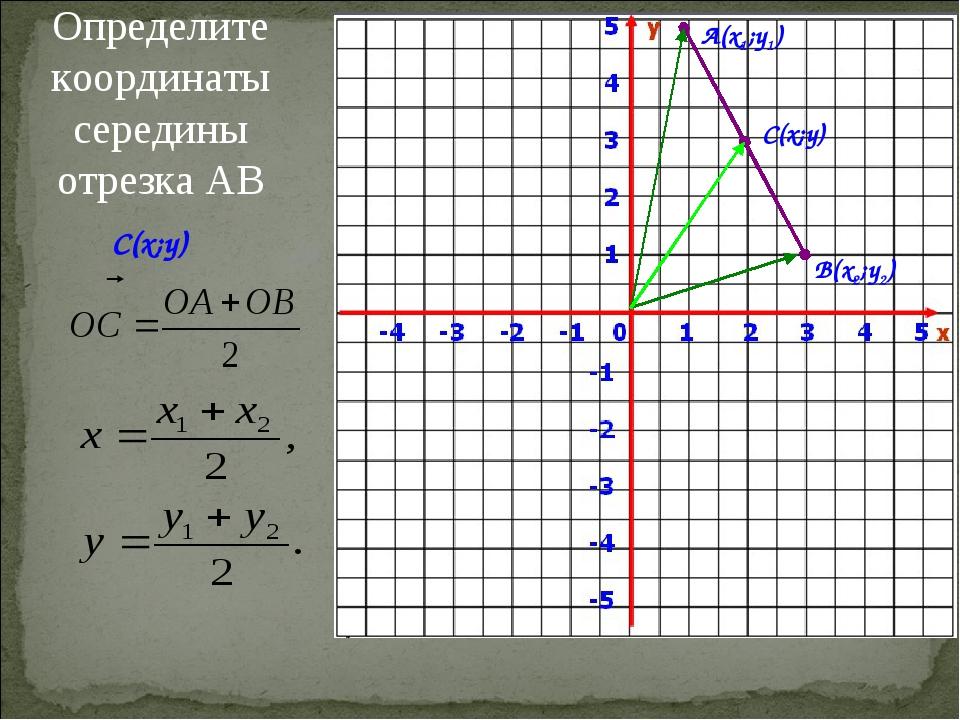 Определите координаты середины отрезка АВ А(x1;y1) В(x2;y2) С(x;y) C(x;y)