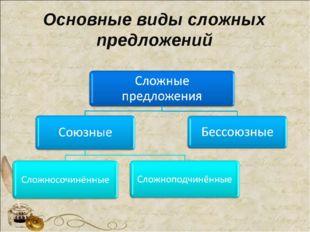 Основные виды сложных предложений