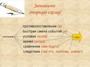 Запишите опорную схему! противопоставление (а)  быстрая смена событий (и) зн