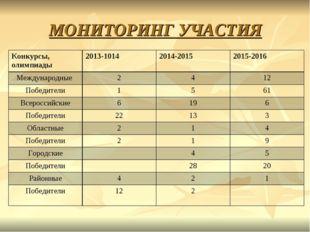 МОНИТОРИНГ УЧАСТИЯ Конкурсы, олимпиады2013-10142014-20152015-2016 Междунар