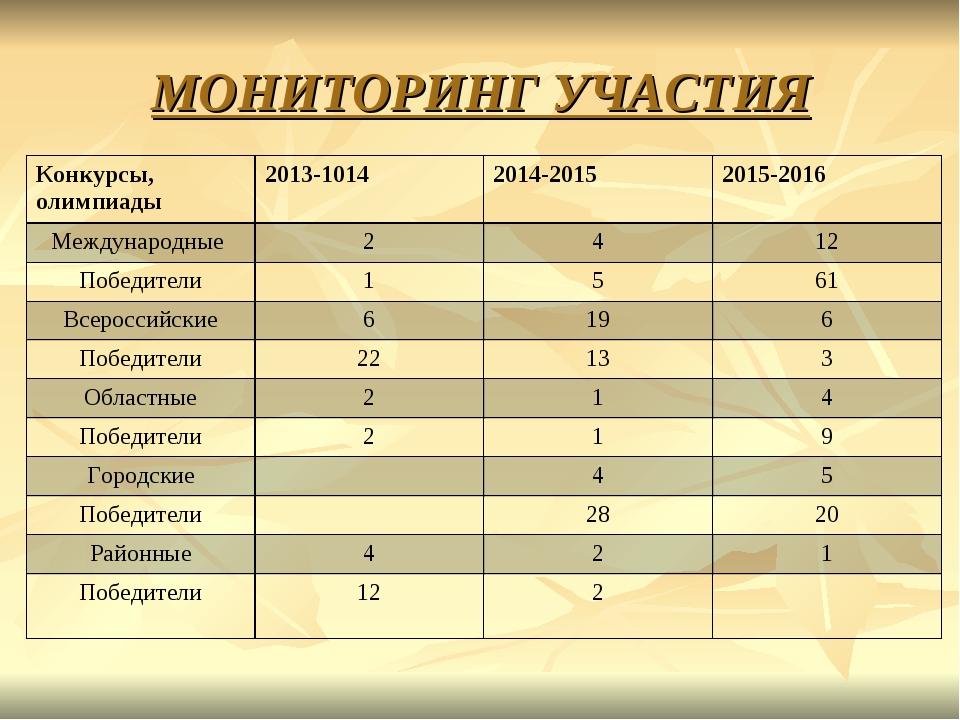 МОНИТОРИНГ УЧАСТИЯ Конкурсы, олимпиады2013-10142014-20152015-2016 Междунар...