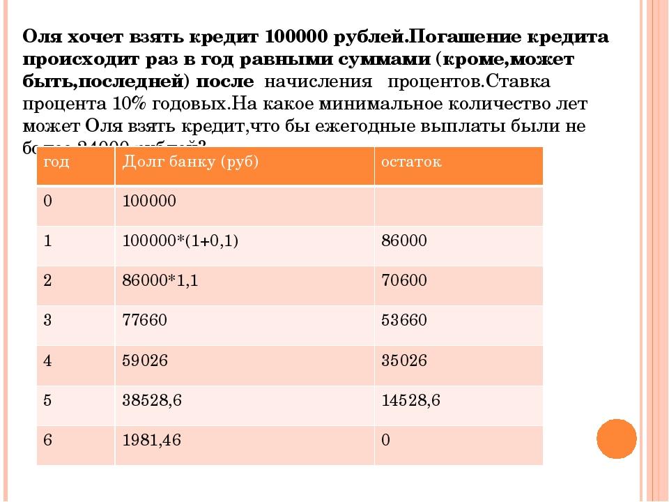 Взять кредит на 6 лет ренессанс кредит россия
