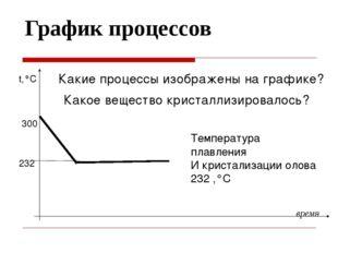 График процессов время t,°C 232 300 Какие процессы изображены на графике? Как