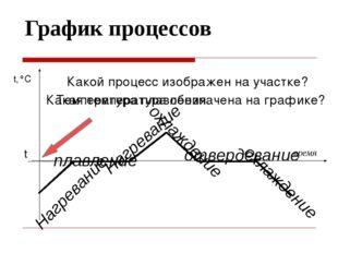 График процессов время t,°C t Нагревание плавление Нагревание охлаждение отве