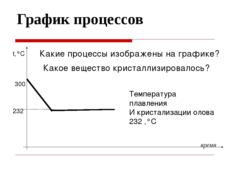 График процессов время t,°C 232 300 Какие процессы изображены на графике? Как...