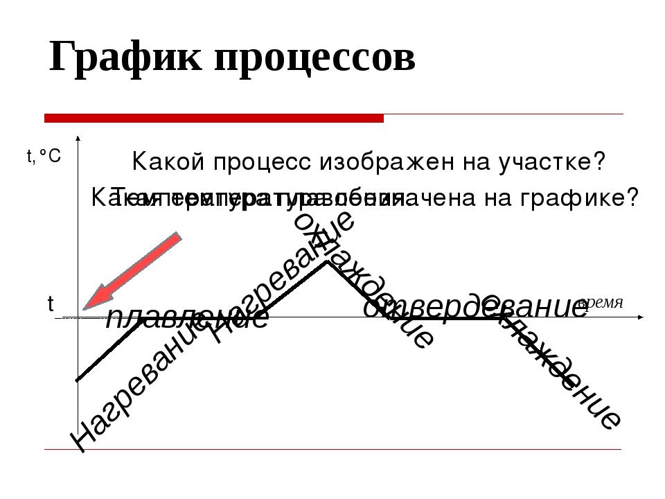 График процессов время t,°C t Нагревание плавление Нагревание охлаждение отве...
