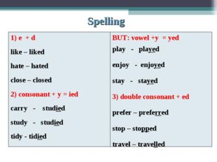 Spelling 1) e + d like – liked hate – hated close – closed 2) consonant + y