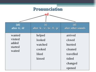Pronunciation ed [id] after /t/, /d/[t] after /k/, /s/, /ts/, /f/, /p/[d]