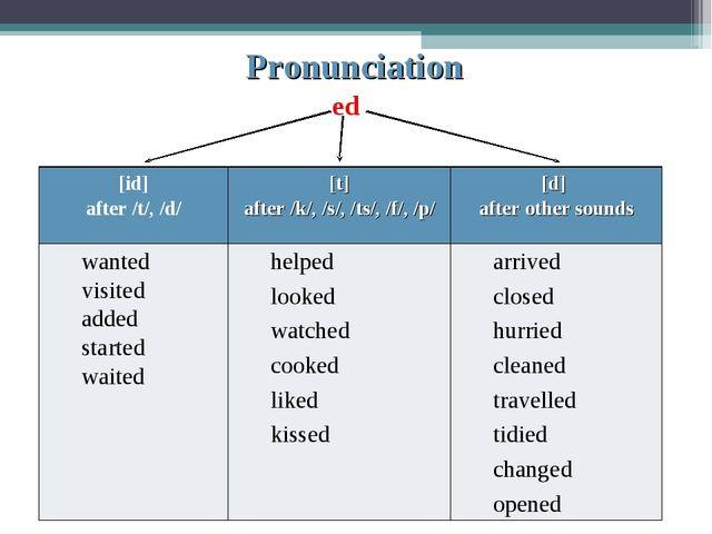 Pronunciation ed [id] after /t/, /d/[t] after /k/, /s/, /ts/, /f/, /p/[d]...