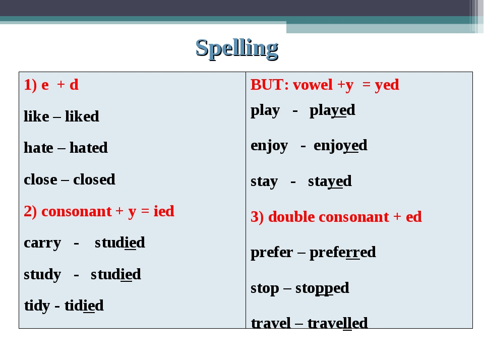 Spelling 1) e + d like – liked hate – hated close – closed 2) consonant + y...