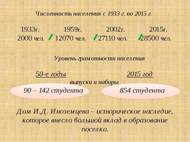 Численность населения с 1933 г. по 2015 г. 1933г. 1959г. 2002г. 2015г. 2000...