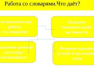 Работа со словарями.Что даёт? Развитие познавательной активности Развитие на