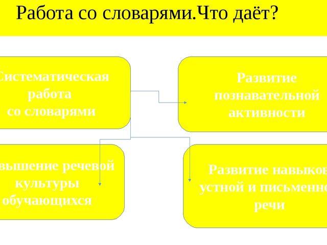 Работа со словарями.Что даёт? Развитие познавательной активности Развитие на...