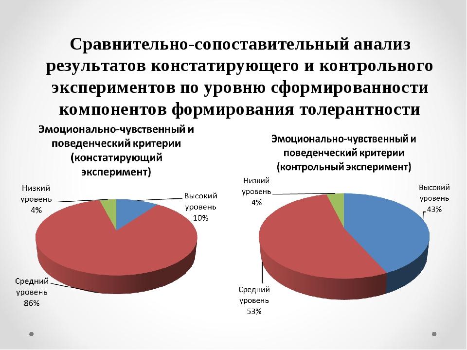 Сравнительно-сопоставительный анализ результатов констатирующего и контрольно...