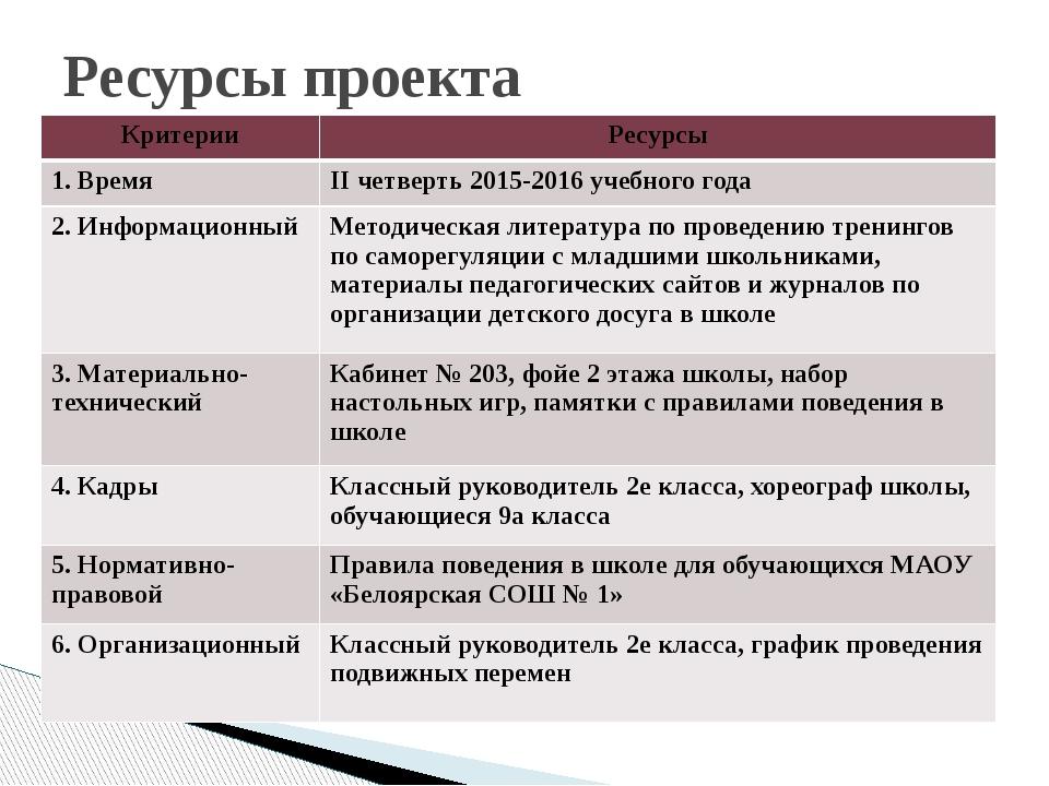 Ресурсы проекта Критерии Ресурсы 1. Время IIчетверть 2015-2016 учебного года...