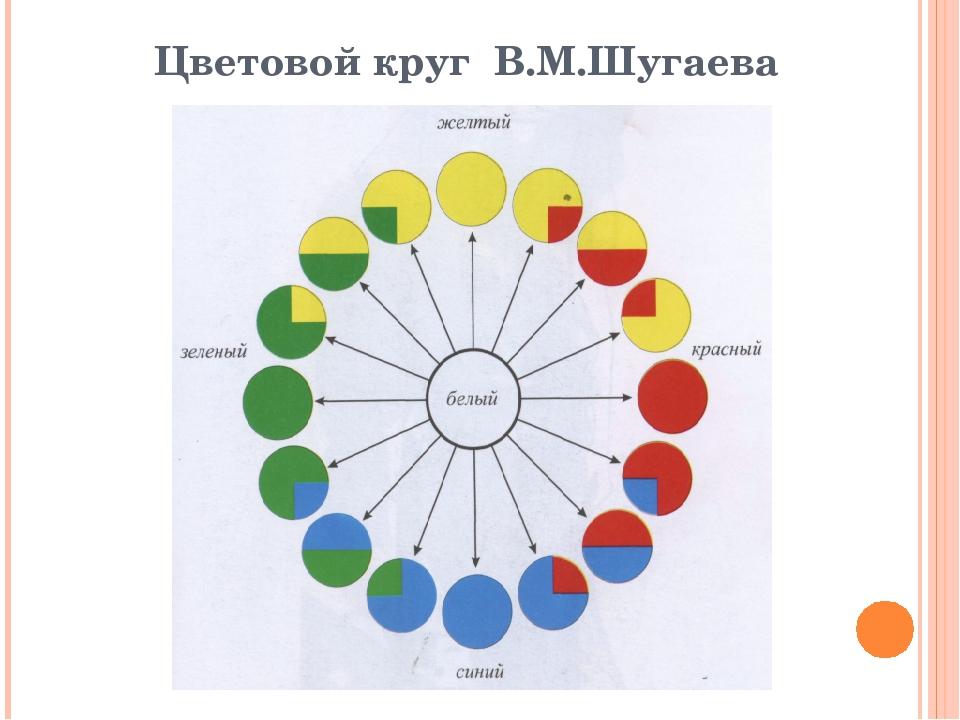 Цветовой круг В.М.Шугаева