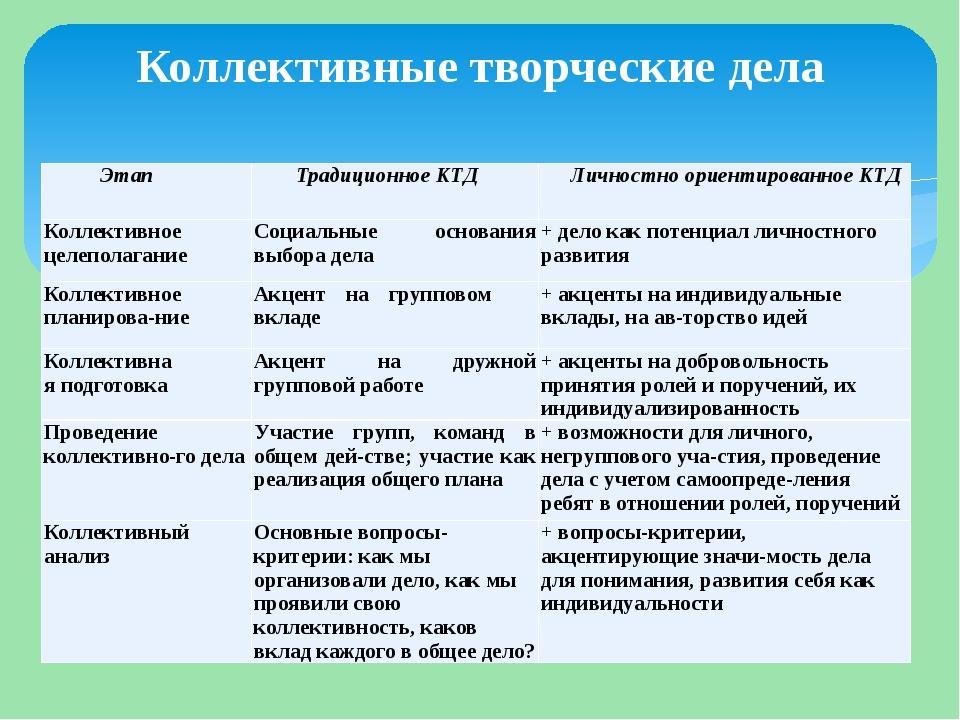 Коллективные творческие дела Этап Традиционное КТД Личностно ориентированное...