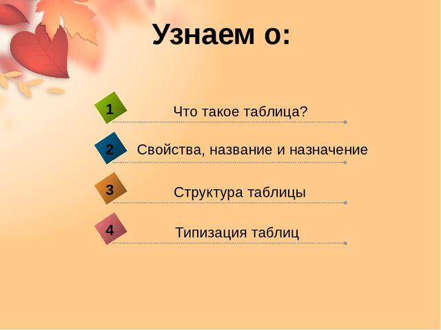 Узнаем о: Типизация таблиц 4 Что такое таблица? 1 Свойства, название и назнач...
