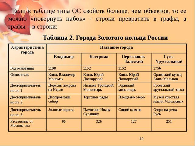 Таблица ООО – это таблица, которая описывает пары объектов и только одно сво...