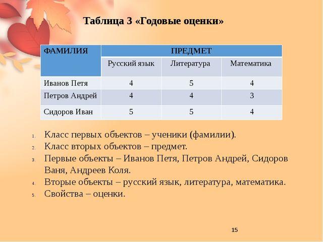 Таблица типа ООО может быть «повернута на бок» - строки превращены в графы,...