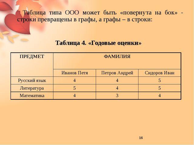 Таблица 5. «Расстояние между городами (км)» В таблице «Расстояния между горо...