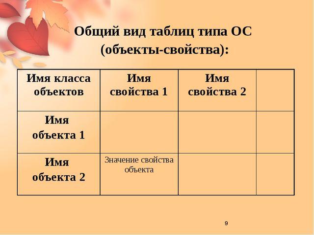 В таблице идет речь о классе объектов – о книгах домашней библиотеки Свойств...