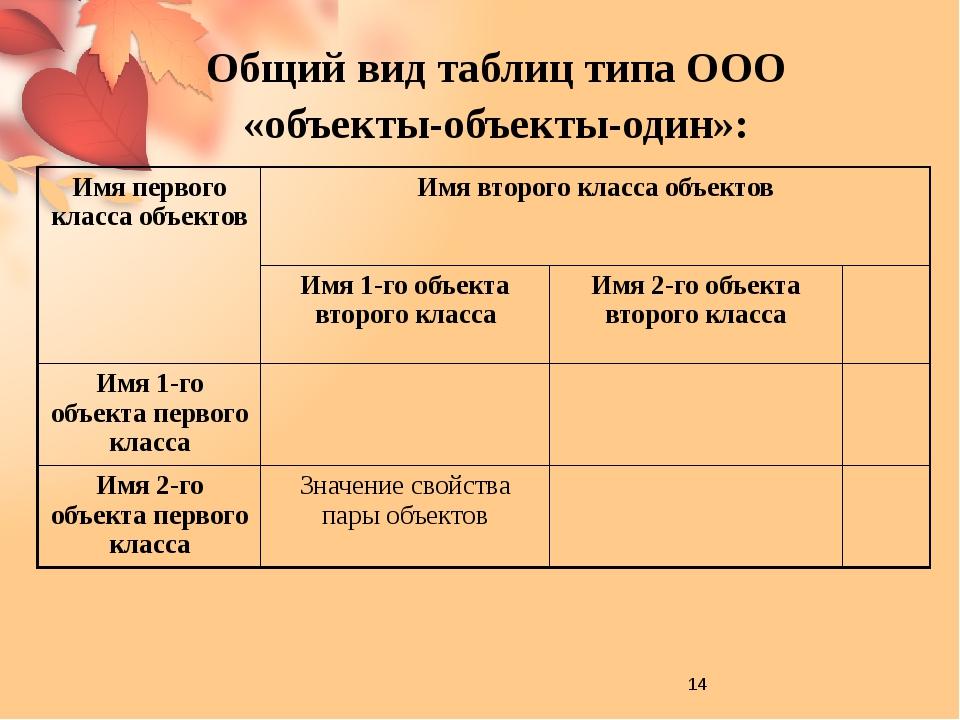 Класс первых объектов – ученики (фамилии). Класс вторых объектов – предмет....