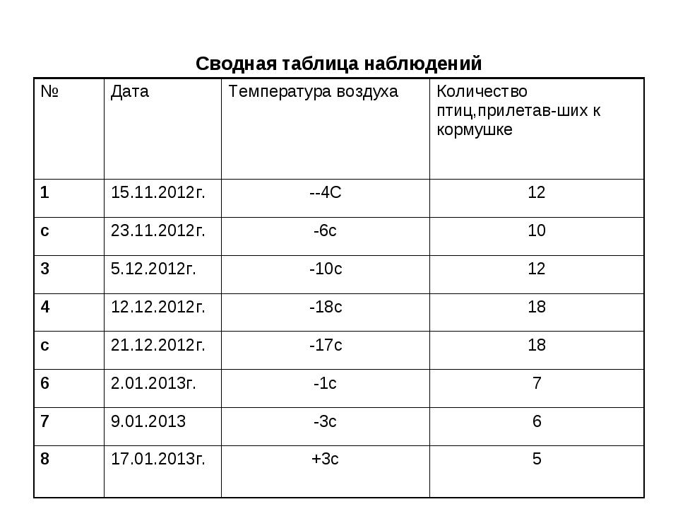 Сводная таблица наблюдений №ДатаТемпература воздухаКоличество птиц,прилета...