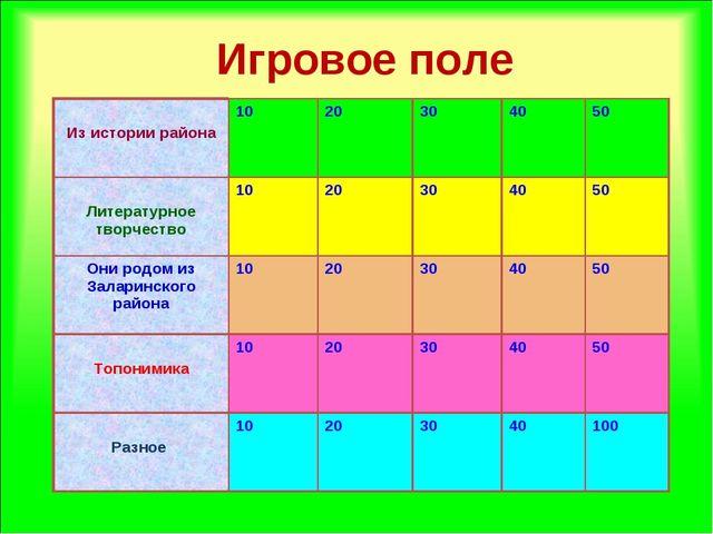 Игровое поле Из истории района1020304050 Литературное творчество10203...