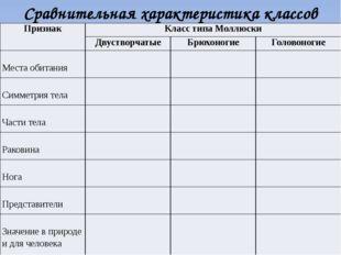 Сравнительная характеристика классов Признак Класс типа Моллюски Двустворчаты
