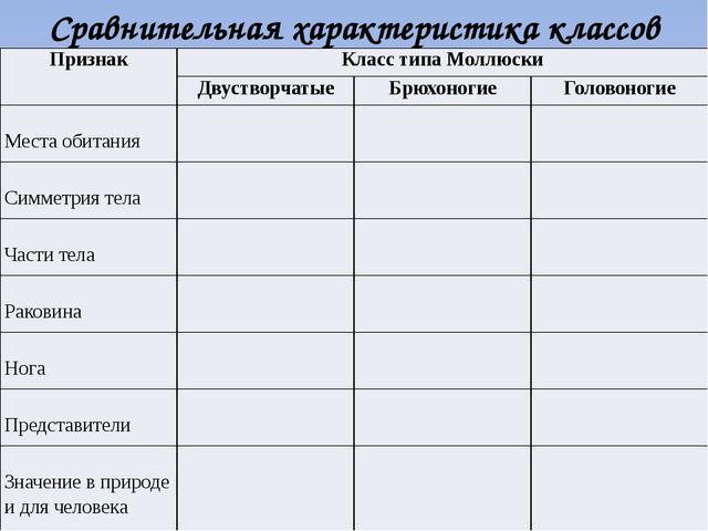 Сравнительная характеристика классов Признак Класс типа Моллюски Двустворчаты...