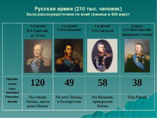 Русская армия (210 тыс. человек) была рассосредоточена по всей границе в 600