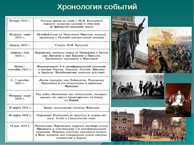 Хронология событий