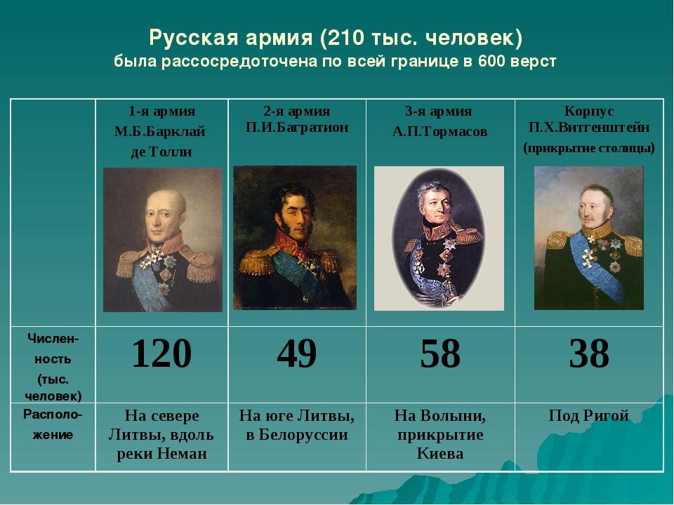 Русская армия (210 тыс. человек) была рассосредоточена по всей границе в 600...