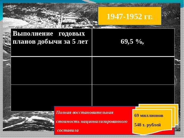 1947-1952 гг. Полная восстановительная стоимость национализированного состави...
