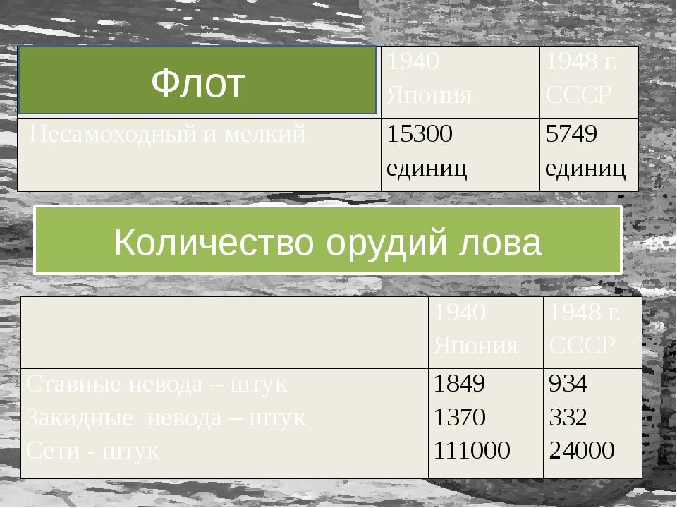 Количество орудий лова Флот  1940 Япония 1948 г. СССР Ставные невода – штук...