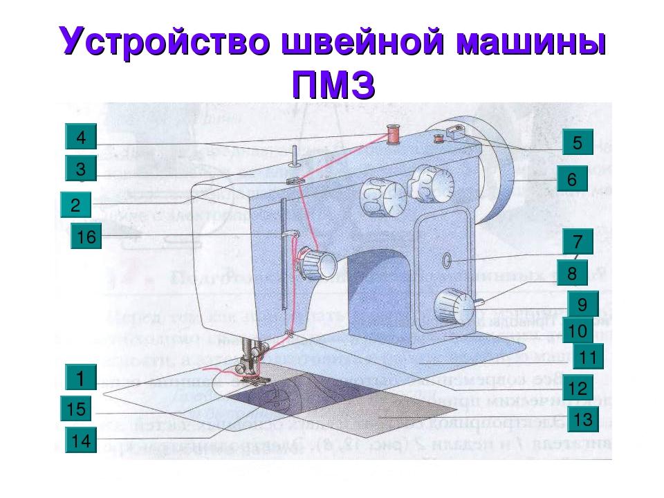 * Устройство швейной машины ПМЗ 5 15 16 3 4 10 11 12 13 8 7 14 6 9 1 2