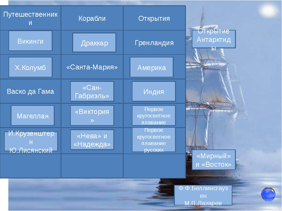 http://ria.ru/history_infografika/20130807/954334279.html корабли «Нева» и «...