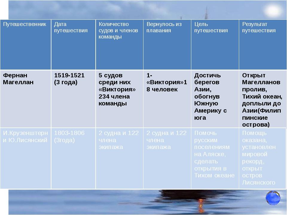Вокруг света под русским флагом В каком году состоялась первая русская кругос...