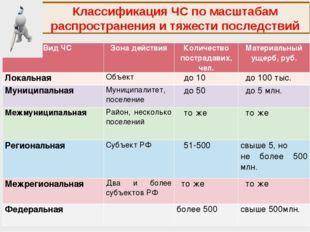 Классификация ЧС по масштабам распространения и тяжести последствий Вид ЧСЗо
