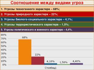 Соотношение между видами угроз 1. Угрозы техногенного характера – 68%; 2. Угр