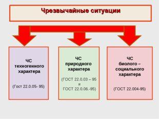 Чрезвычайные ситуации ЧС техногенного характера (Гост 22.0.05- 95) ЧС природн