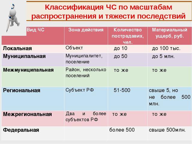 Классификация ЧС по масштабам распространения и тяжести последствий Вид ЧСЗо...