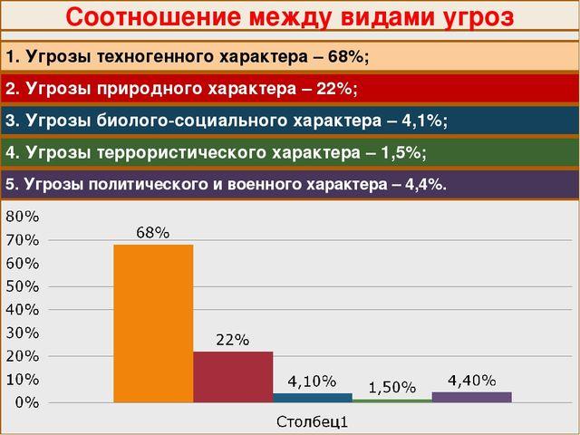 Соотношение между видами угроз 1. Угрозы техногенного характера – 68%; 2. Угр...