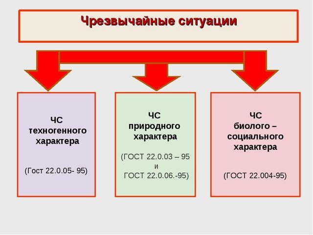 Чрезвычайные ситуации ЧС техногенного характера (Гост 22.0.05- 95) ЧС природн...