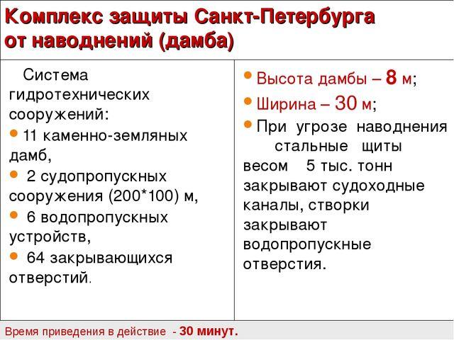 Комплекс защиты Санкт-Петербурга от наводнений (дамба) Система гидротехническ...